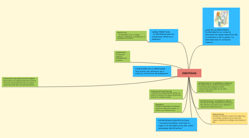 Mind Map: IDENTIDAD