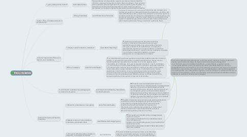 Mind Map: Ética y Ciudadana