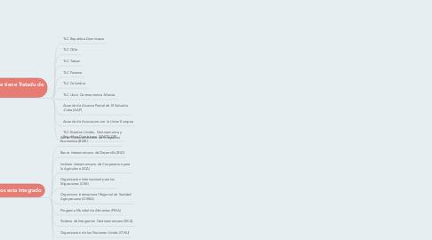 Mind Map: Relaciones Internacionales Economicas de El Salvador.