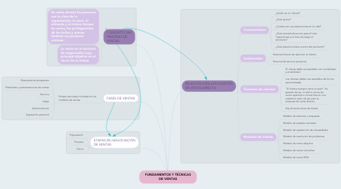 Mind Map: FUNDAMENTOS Y TÉCNICAS DE VENTAS
