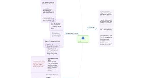 Mind Map: Sygeplejeteoretikere