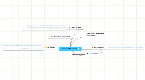 Mind Map: Recursos TICS Sesión 1