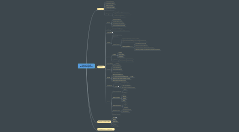 Mind Map: BA206 Business Policy &  Strategic Management