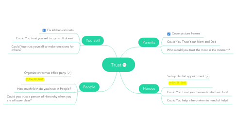Mind Map: Trust