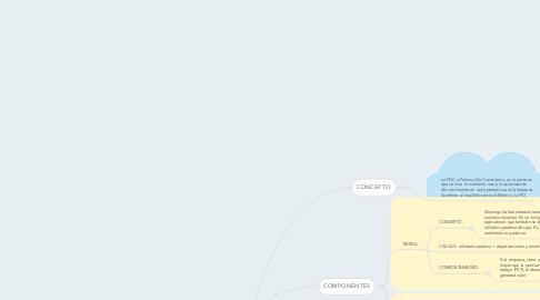 Mind Map: PALANCA DE CRECIMIENTO