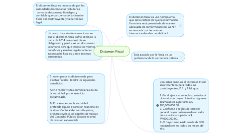 Mind Map: Dictamen Fiscal