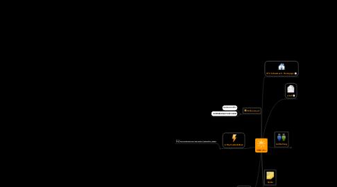 Mind Map: VMM 45 +