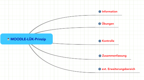 Mind Map: MOODLE-LÜK-Prinzip