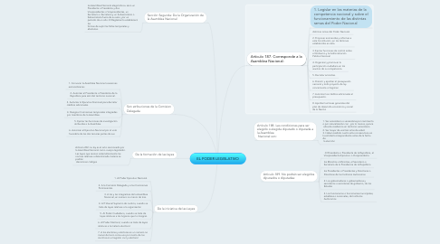 Mind Map: EL PODER LEGISLATIVO