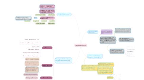 Mind Map: Psicología Científica