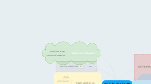 Mind Map: RECETAS DE COCINA