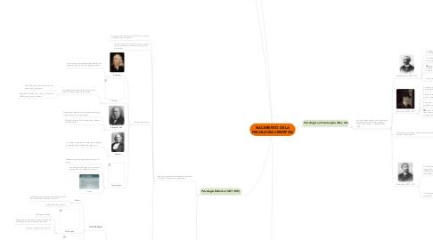 Mind Map: NACIMIENTO DE LA PSICOLOGÍA CIENTÍFICA
