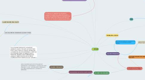 Mind Map: COLOR