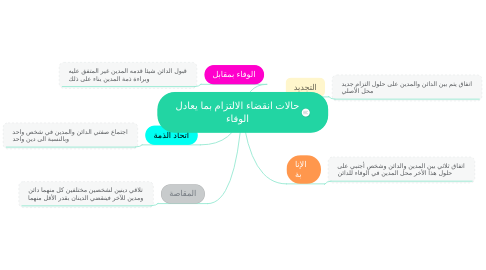 Mind Map: حالات انقضاء الالتزام بما يعادل الوفاء