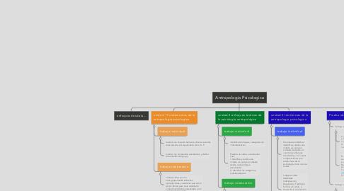 Mind Map: curso Antropologia Psicologica