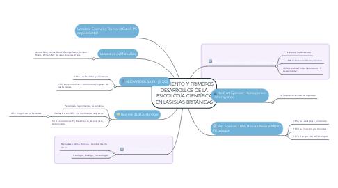 Mind Map: NACIMIENTO Y PRIMEROS DESARROLLOS DE LA PSICOLOGÍA CIENTÍFICA EN LAS ISLAS BRITÁNICAS