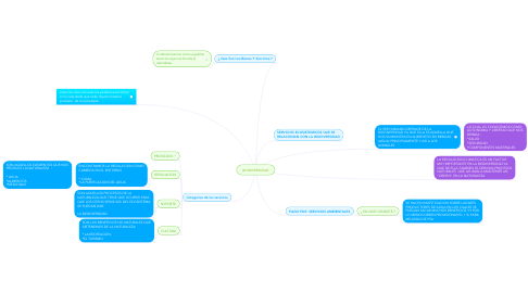 Mind Map: BIENES Y SERVICIOS. DEL ECOSISTEMA