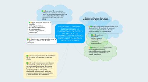 Mind Map: REGLAMENTO SANITARIO INTERNACIONAL LA ENFERMEDAD POR EL VIRUS DEL EBOLA Y LAS ENFERMEDADES INFECCIOSAS EMERGENTES EN AMÉRICA LATINA Y EL CARIBE