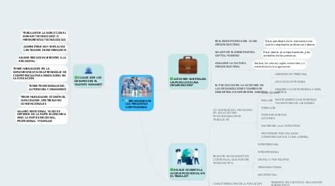 Mind Map: Psicolosgía Social en los medios de comunicación