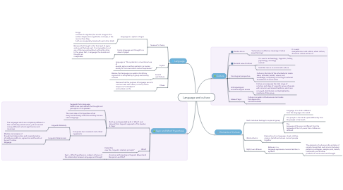 Mind Map: Language and culture