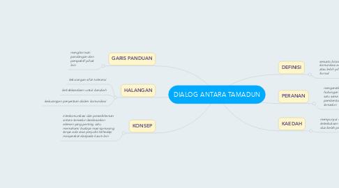Mind Map: DIALOG ANTARA TAMADUN
