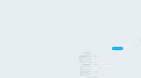Mind Map: PERANTI STORAN