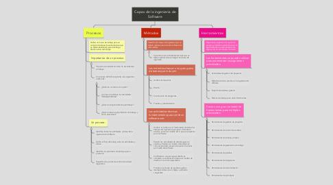 Mind Map: Capas de la ingenieria de Software