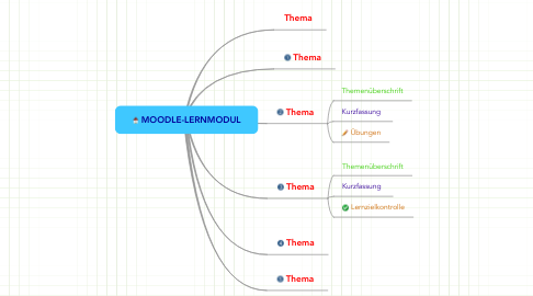 Mind Map: MOODLE-LERNMODUL