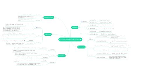 Mind Map: Konpetentzia Digitalak Hobetuz