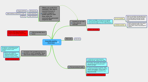 Mind Map: Assembly pipeline (Overview)