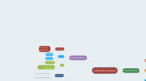 Mind Map: Logistieke beroepen