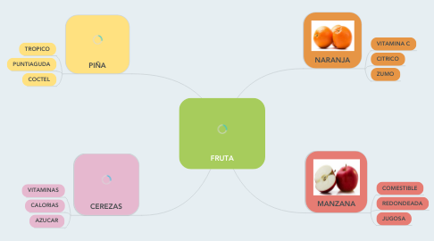 Mind Map: FRUTA
