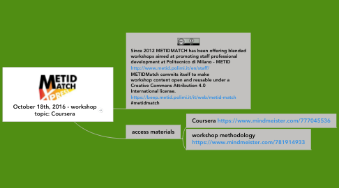 Mind Map: October 18th, 2016 - workshop topic: Coursera