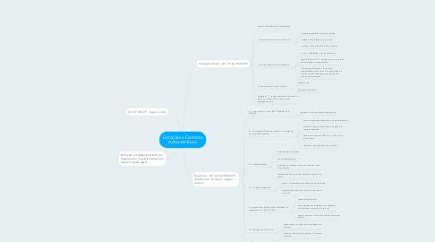 Mind Map: Licitações e Contratos Administrativos
