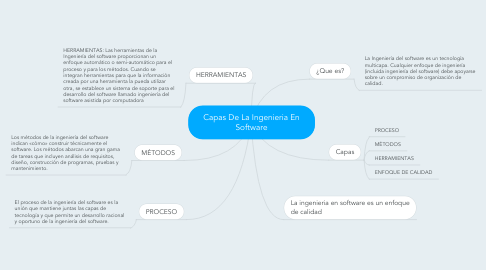 Mind Map: Capas De La Ingenieria En Software