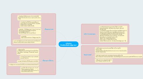 """Mind Map: นวัตกรรม """"ทับหม้อเกลือด้วยอิฐมวลเบา"""""""