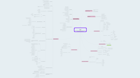 Mind Map: PENSAMIENTO PEDAGÓGICO INSTITUCIONAL UNIVERSIDAD DE PAMPLONA