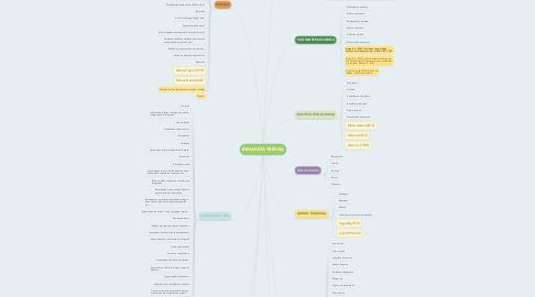 Mind Map: BEHAKETA TRESNA