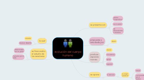 Mind Map: evolución del cuerpo humano