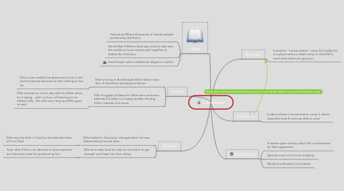 Mind Map: Loneliness