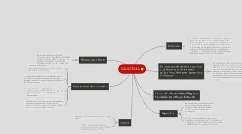Mind Map: CALISTENIA