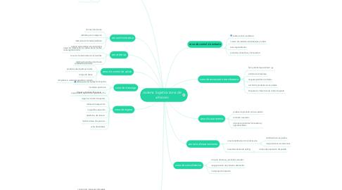Mind Map: cadena logística zona de almacen