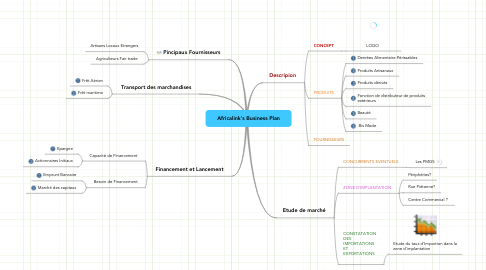 Mind Map: Africalink's Business Plan