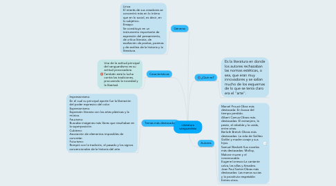 Mind Map: Literatura vanguardista