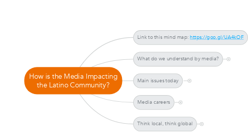 Mind Map: How is the Media Impacting the Latino Community?