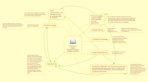 Mind Map: Teaching to support information fluency in higher education
