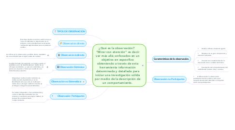 """Mind Map: ¿Qué es la observación?   """"Mirar con atención"""" es decir ver más allá; enfocados en un objetivo en específico obteniendo a través de esta herramienta información determinada y detallada para iniciar una investigación sólida por medio de la descripción de un comportamiento."""