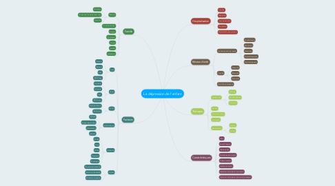 Mind Map: La dépression de l'enfant