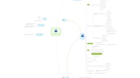 Mind Map: LA visualizations
