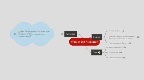 Mind Map: Web Word Processor